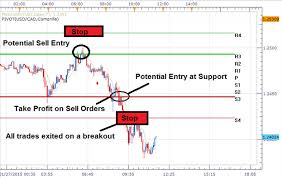 Support and Resistance levels in Day Trading