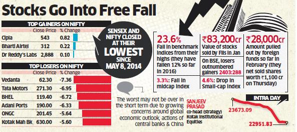 Sensex Nifty Fall on 11 February 2016