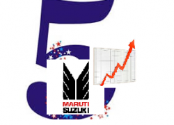 Maruti ready to touch new highs from now